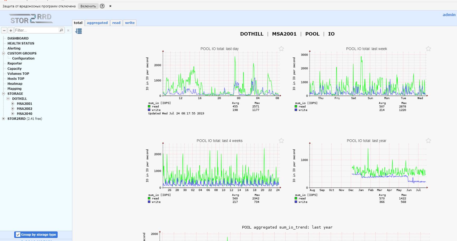 Мониторинг msa p2000 и msa 2040 с помощью Stor2rrd