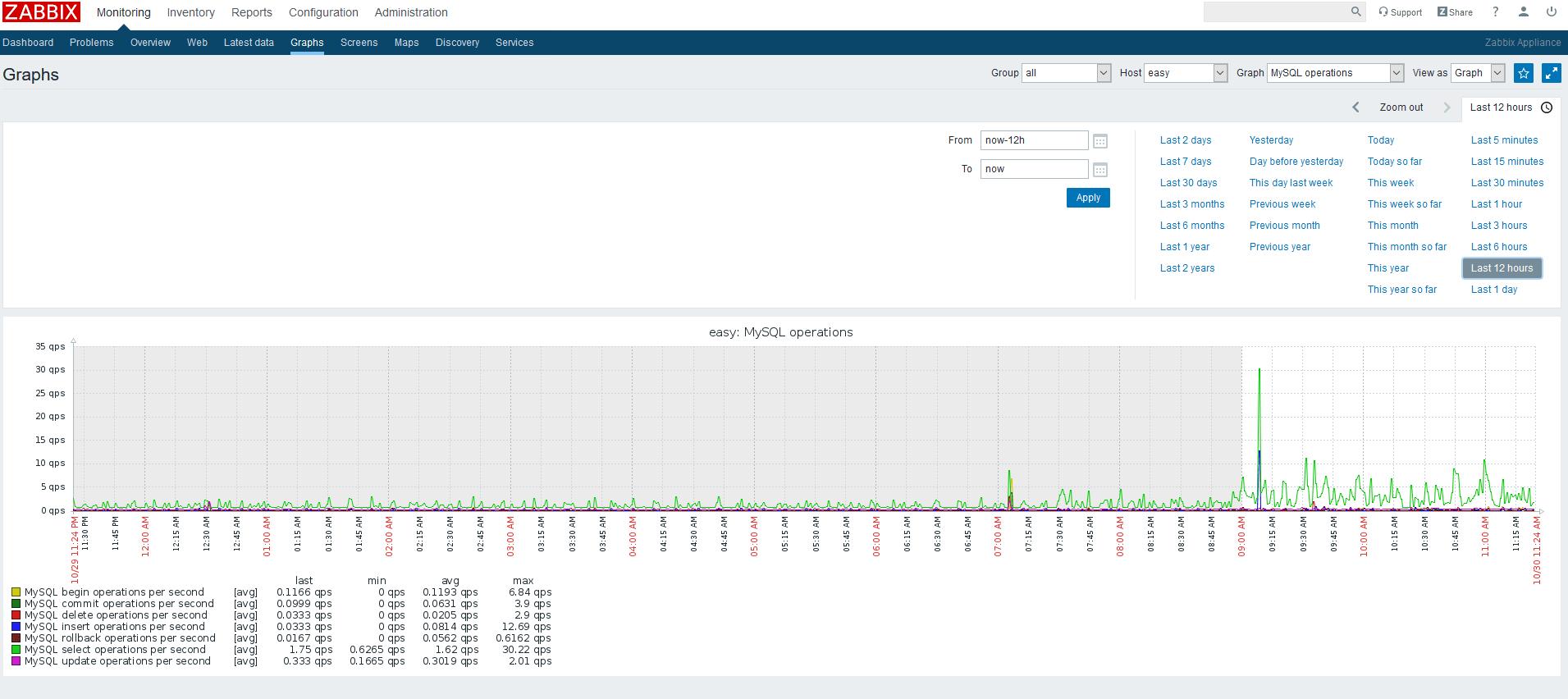 Zabbix.Как включить в zabbix мониторинг Mysql.